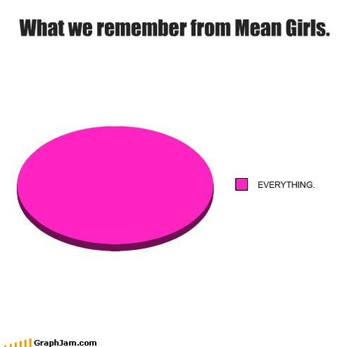 you can never forget a mean girl